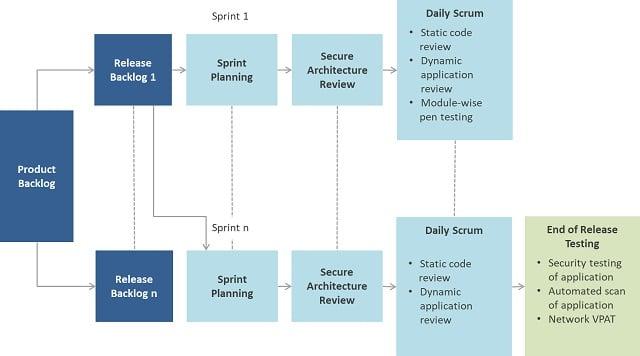 figure showing agile security testing