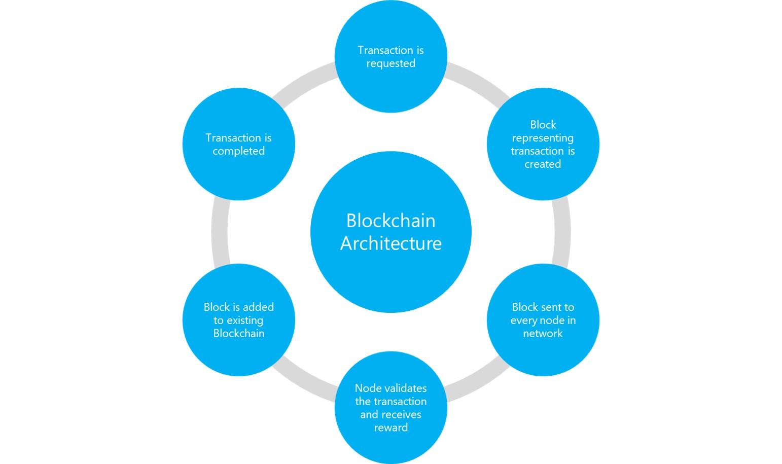 figure showing blockchain architecture