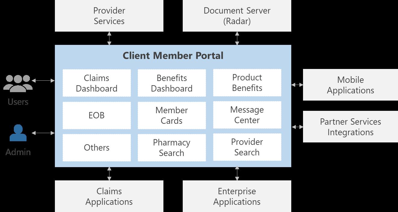 Solution schematic - modernizing member portal