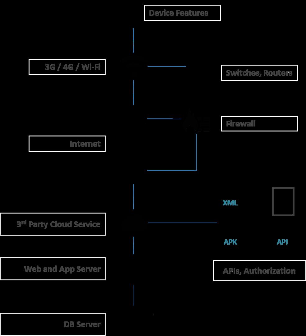 flowchart showing data path