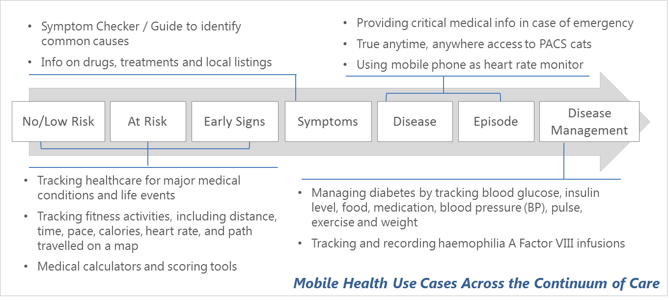 figure showing mobile health use cases across the continuum of care
