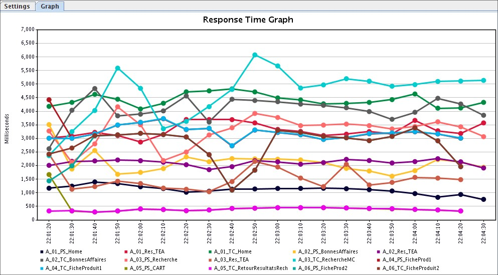graph showing response time