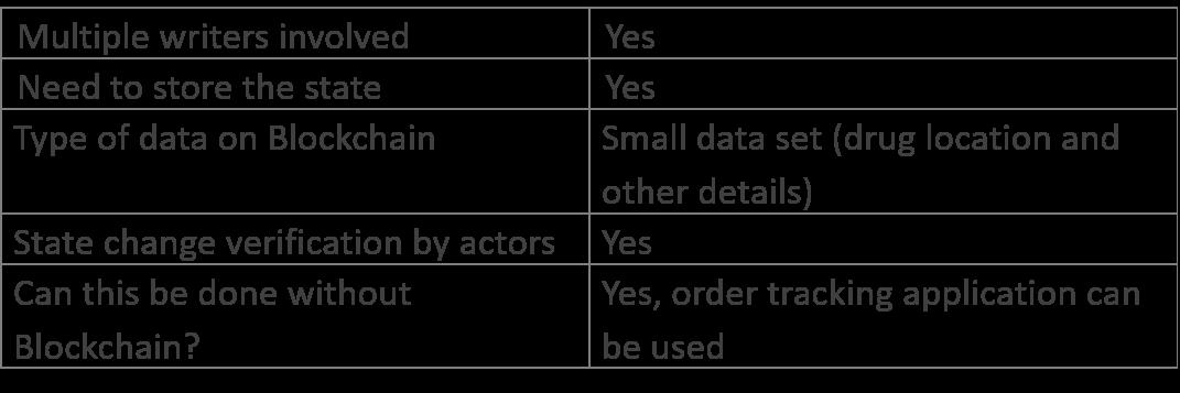 table showing origin/source of drug