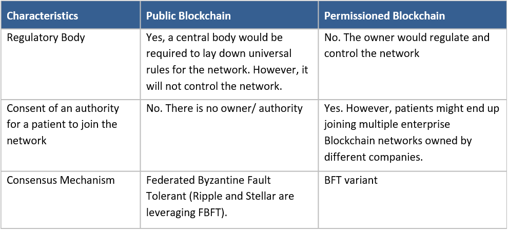 table showing blockchain characteristics