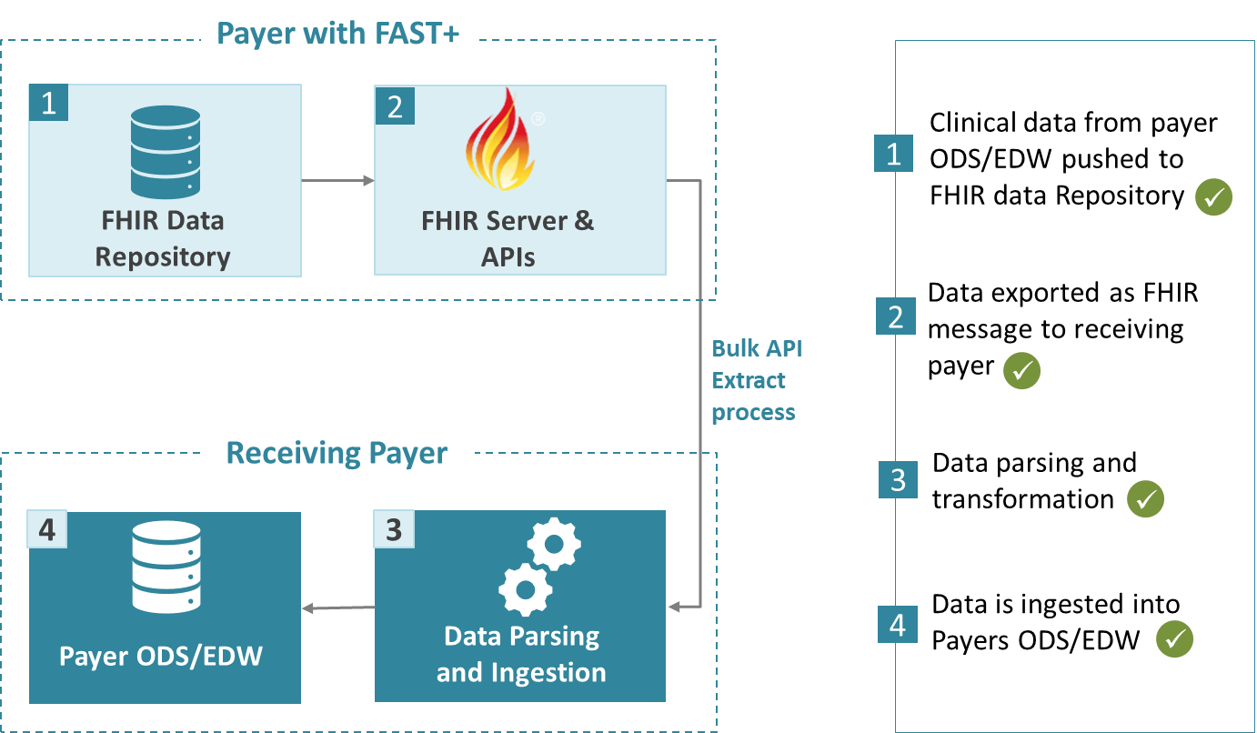 figure showing payer to payer data exchange workflow