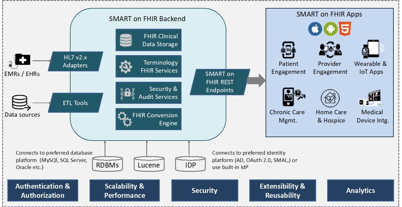 figure showing smart on fhir backend