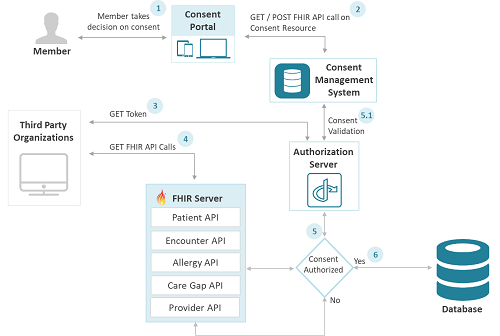 diagram showing workflow of consent