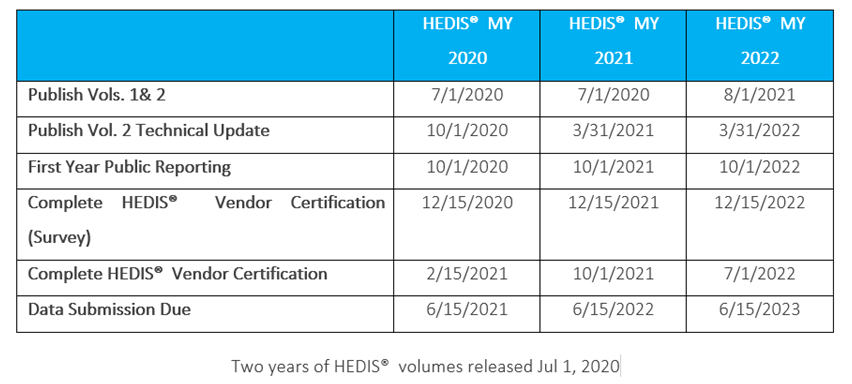 table showing HEDIS volumes and dates