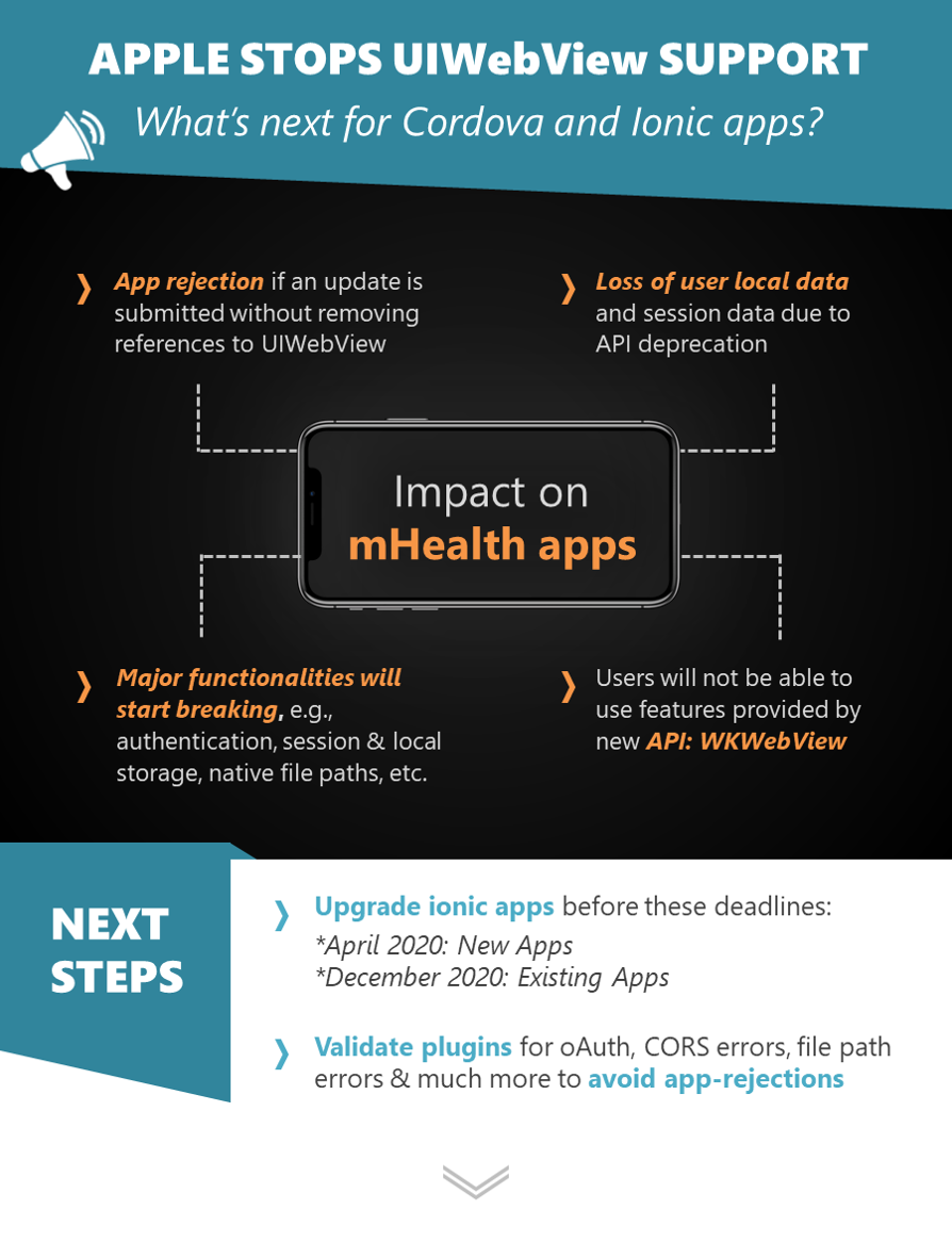 figure listing the impact on mHealth apps