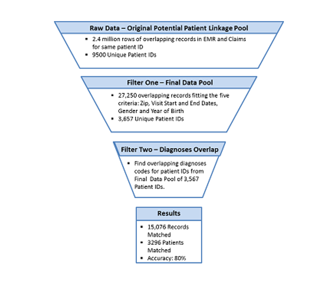 funnel chart showing linkage process details