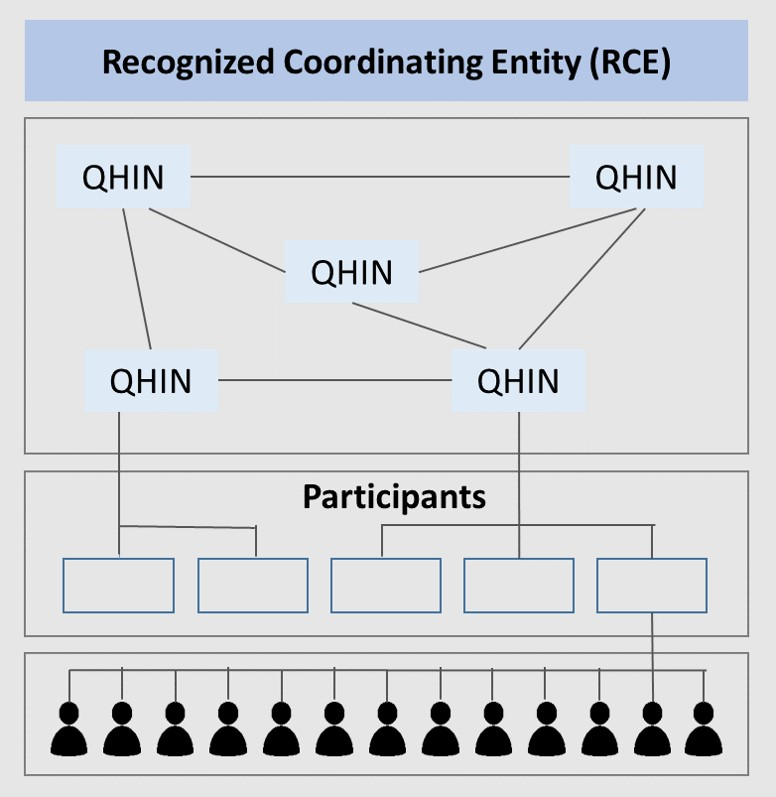 figure showing recognized coordinating entity