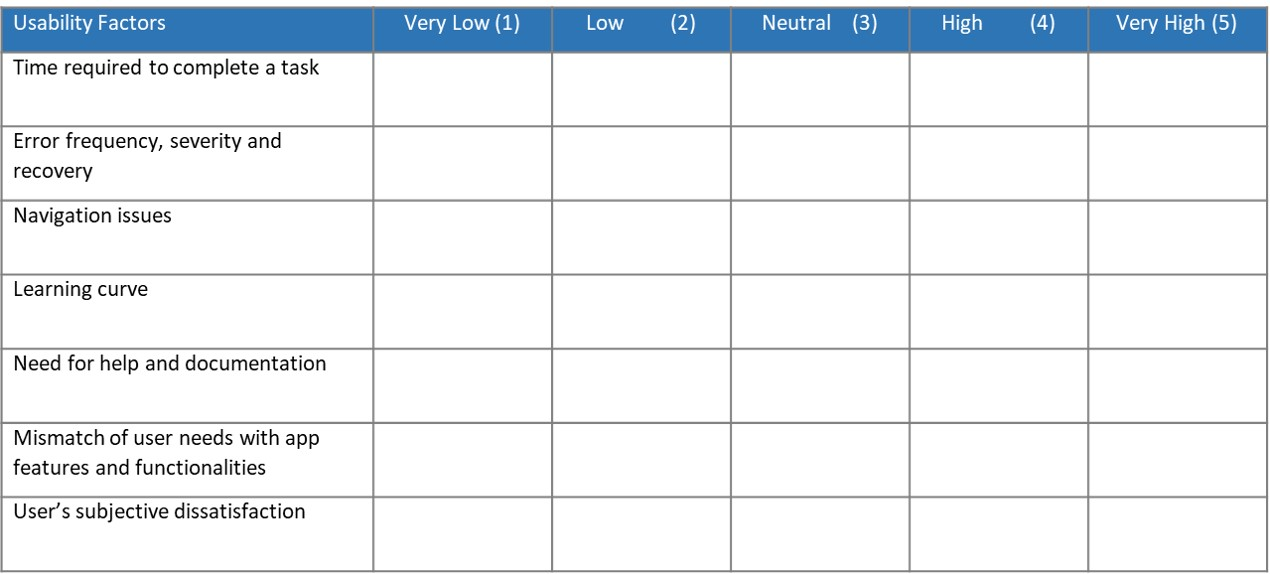 table for rating usability factors